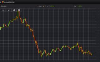 Markets.com screenshot 11