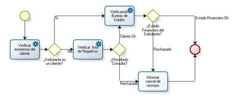 BizAgi Process Modeler screenshot 2